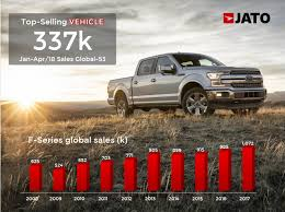 These Were The World's Top Selling Cars Through April 2018 - JATO 2018 Ford F150 Fullsize Pickup Truck Review Auto Manufacturers 11 Of The Bestselling Trucks In America Business Insider The Most Expensive Trucks Recalls 2 Million Its Topselling Pickups Because August 2012 Car And Sales Best Worst Selling Vehicles Affordable Colctibles 70s Hemmings Daily Distance On 50 Of Fuel Or Gas That Travel Miles Read Our Nissan News Blog Gurley Leep Mishawaka In How Americas Truck Became A Plaything For Rich Fseries Marks 41 Years As Bestselling Near Palmyra Pa