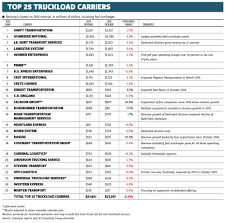 Schneider National, Largest Private US Trucking Firm, Plans IPO Infographic Top 10 Biggest Objects Moved By Trucks Cdllife 2017 Fall Meeting And National Technician Skills Competion Nastc Honors Americas Best Drivers Dot Regulated Drug Testing For Trucking Companies Jasko Enterprises Truck Driving Jobs Us Slash Fleets Amid Tepid Shipping Demand Cities For The Sparefoot Blog Laneaxis Says Big Carriers Tsource Lots Of Freight Fleet Owner Revenue Up 91 Percent 25 Largest Ltl Fueloyal In Nevada Its Logistics 2011 A Banner Year 5 Largest The