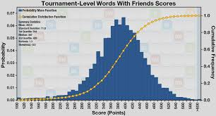 Scrabble Tile Value Calculator by Vizual Statistix U2022 The Words With Friends Wwf Addiction Is