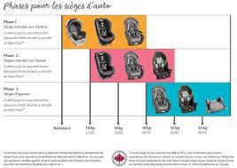 catégorie siège auto bébé sièges d auto babies r us