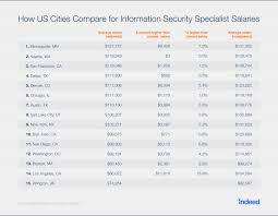 Help Desk Technician Salary Dc by Where Are The Highest Paying Cyber Security Jobs Indeed Blog
