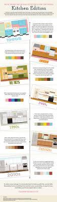 Evolution Of Kitchen Decor Infographic