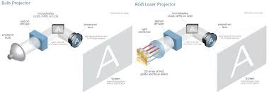 why lasers are the future of projectors cnet