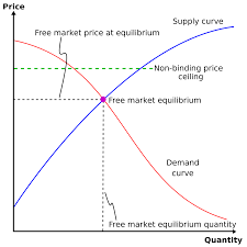 Price Ceiling Wikipedia