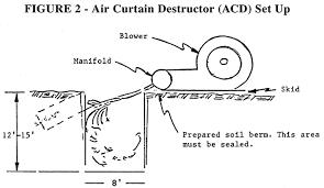 Air Curtain Destructor Burning by Air Curtain Destructor Georgia 100 Images Purchase Air