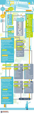 Startup Infographic : Building A Website For Dummies #Infographic ... Startup Multipurpose Startup Psd Template By Themesun Themeforest Best Web Hosting 2017 Srikar Srinivasula Medium Options For Startups And Budding Entpreneurs 11 Musicians Djs Bands 2018 Colorlib 16 Html Website Templates Services For Your Startupelf Shared Wordpress The Beginners Guide Erg Give You New Information On Locating Vital Factors How To Home Safari Paris Yuk Daftar Weekend Bandung Idcloudhost Australia Host Geek Which Should I Choose Quick