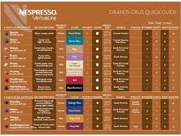 Nespresso VertuoLine Grand Crus Quick Guide To Capsule Flavor Descriptions