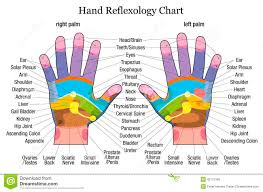 Clapping Hands Vibrates The Hand Chart2