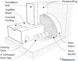 Perforated Drain Tile Pipe by Foundation Drain Tile And Filter Fabric Greenbuildingadvisor Com