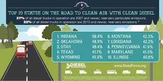 More Clean Diesel Trucks Now On The Road Means Lower Fuel ... Boosting Fuel Efficiency In Trucking Fleet Owner Duramax Buyers Guide How To Pick The Best Gm Diesel Drivgline Heavyduty Pickups May Be Forced Disclose Their Fuel Economy 2018 Ford F150 Review Does 850 Miles On A Single Tank Truck Trends 1ton Challenge And Dyno Make Most Of Federal Highway Spending Technology 20 Chevrolet Silverado 2500hd Reviews Pickup Good To The Last Drop Motor Trend Colorado Americas Efficient 2019 Ram 1500 Penstar V6 Etorque Mpg Numbers Released Medium Sorry Savings Trucks Not Up For Cost