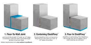 Dap Flexible Floor Patch And Leveler Sds by Elastipoxy Joint U0026 Filler Kit 2 Gal High Strength Repair