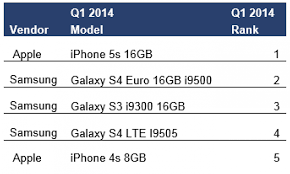 Apple s iPhone 5s Is Word s Top Selling Smartphone