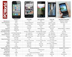 Apple iPhone 4 vs The Rest of the Smartphone Pack