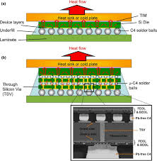 Heat Sink Materials Comparison by Emerging Challenges And Materials For Thermal Management Of