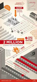 Comcast Boosts Speed, Adds Wi-Fi To Low-Income Internet Plan ... Top 10 Best Cable Modems For Comcast Xfinity 2018 Heavycom Arris Touchstone Voip Gateway Baldor Motor Wiring Diagrams 16 Best Images About Infographics On Pinterest Infografia Seamless Migration From Analog Phone Lines To Sip Trunks Ant What Everyone Gets Wrong In The Debate Over Net Neutrality Wired Ip Voice Termination Technology Solutions Comcasts New Wireless Service Mobile Is Now Live 35_d_bcgcjpg Business Review Phone Services Voip Definition Over Internet Protocol