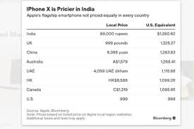 Bad news iPhone X much more expensive in India than US here is