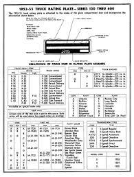 Chevrolet Truck Vin Decoder Chart 1959 Ford Vin Number Location ...