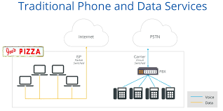 VoIP Vs Traditional Phone Systems — For Business Voistel Gsm Ip Pbx Ppt Video Online Download Sip Session Iniation Protocol Study Notes Trunks Ldon Kent And Sussex Infinity Group Hosted Vs Trunking 8 Differences Between Most Volte Virtualization Beyond Voice The Challenge Is Explaing Pri With Brian Hyrek Youtube Trunkuc Workshop It Expo Protocolos H323 E Iax Firewall Seems To Start Blocking After Several Minutes For All Provider Voip Service For Maryland