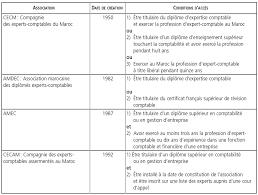 émergence d une profession comptable libérale le cas du maroc