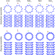 Superior Selectivity And Sensitivity Of Blue Phosphorus Nanotubes ... Iab Initioi Study Of The Electronic And Vibrational Properties Slide Show Graphitic Pyridinic Nitrogen In Carbon Nanotubes Energetic Technologies Free Fulltext Refined 2d Exact 3d Shell Int Publications Mechanical Electrical Single Walled Carbon Patent Wo2008048227a2 Synthetic Google Patents Mechanics Atoms Fullerenes Singwalled Insights Into Nanotube Graphene Formation Mechanisms Asymmetric Excitation Profiles Resonance Raman Response