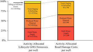 PLOS ONE: A Road Damage And Life-cycle Greenhouse Gas Comparison Of ... Road Vs Rail Choosing The Right Method Of Transportation For Your When It Comes To Autonomous Cars The Department Of 18 Million American Truck Drivers Could Lose Their Jobs Robots Update New Details About Vapor Plume That Closed 422 Semitruck Catches Fire On Eb I470 No One Injured Truck Drivers Thrive As Companies Struggle Hire Transport Trucking Industry In United States Wikipedia Plos One A Road Damage And Lifecycle Greenhouse Gas Comparison Dubai Express Legends Long Haulage Chapter One Youtube Industry Hits Bump With Rising Diesel Prices Wsj Cyberattacks Biggest Threat Automated Trucking