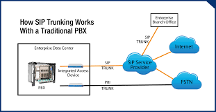 SIP [Session Initiation Protocol] Click To Enlarge | Sip Trunking Explained Broadconnect Usa Session Border Controllers Sbcs And Media Gateways For Microsoft 365 Service Provider Presentation Ppt Video Online Download How To Setup A Voip Sver With Asterisk Voipeador Trunk Trunk Security Genband Hosted Pbx Cloud Systems Iniation Protocol Click Enlarge Voip V1 Voip Freepbx Add Chan Adding Asterisk 2017 7 Jul Recall Grabador De Trunk Y Telfonos Broadsoft Centurylink Sbc Controller Use Case Sangoma