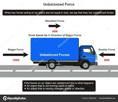 Unbalanced Force Infographic Diagram Example Truck Road Showing ... Chevy Truck Diagrams On Wiring Diagram Free Wiring Diagram 1991 Gmc Sierra Schematic For 83 K10 Box Schematic Name 1990 Parts Of A Semi Truckfreightercom Volvo Fl6 Great Engine 31979 Ford Schematics Fordificationnet Motor Vehicle Act Regulations Data Ignition Section 5 Air Brakes Tail Light Simple Site