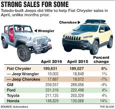 Trucks, SUVs Drive Solid April Sales - The Blade Its Time To Reconsider Buying A Pickup Truck The Drive Delhis Biggest Food Festival Is Here Grapevine Online Grab Lunch From Tampas Best Trucks At Mayors Aprils Cheap New Lease Deals Below 179 A Month Ad 2014 Hd Youtube Owning And Operating Trucking Company Resource Us Auto Sales Headed Toward Best Month In 10 Years News 60 Buying Carz Suv Truck Vehicle Images On Pinterest May 2015 Was Gms Since 2008 Just As Used Dealership Kelowna Bc Cars Buy Direct Centre Kw900jpg Heavy Duty Gas Or Diesel Which For You
