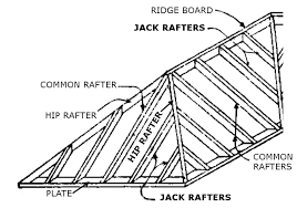 Jack Ceiling Joist Definition by Roof Rafters Definition U0026 Roof Terminology4 Sc 1 St Endo Truss
