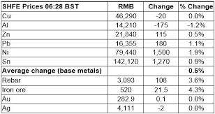 gold prices consolidate but hold up better than expected