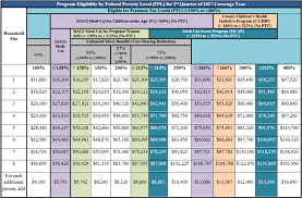 covered ca benchmark and premium tax credit subsidy limit