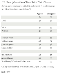 Nearly Half of Smartphone Users Can t Imagine Life Without It