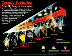 Evolutionism Another New Age Religion