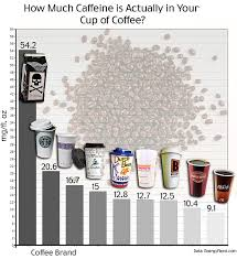A Cup Of Starbucks Coffee Is Packed With More Than Twice As Much Caffeine