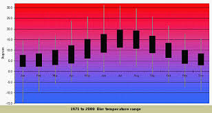range forecast for dublin temperature climate met éireann the meteorological