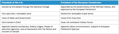 Cabinet Level Agencies Are Responsible To by Executive Branches Eu Us Relations European Parliament Liaison