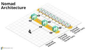 100 Nomad Architecture TerraformazurermnomadMAINmd At Master Hashicorpterraform
