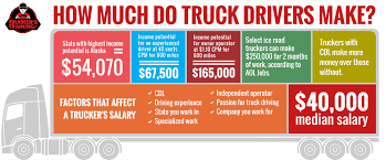 How Much Can You Make As A Truck Driver? - Contracted Driver Services