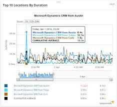 Solarwinds Help Desk Api by Solarwinds Web Performance Monitor Wpm Cms Distribution