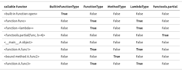 Python Decorators With Arguments by How To Detect Whether A Python Variable Is A Function Stack