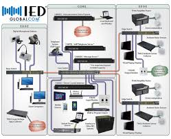 Enterprise-Wide Audio Communication Solution For All Facility ... Telephone Hybrid Wikipedia Cisco Voip Intercom System Informacastready 011306 Business Data Cabling And Security Systems Huntsville Commsec Tcp Ip Door Access Control Sip Bell Phone Audio Indoor Voip Sip Ip Intercom Door Phone Youtube Panasonic Entry Phones Entry Station Paging Bells Enhancement Pbx Suppliers