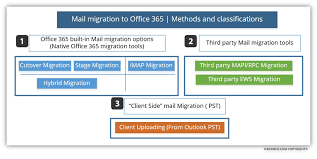 Mail migration to fice 365 Mail Migration methods