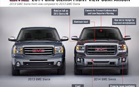 2013-2014 GMC Sierra 1500 Comparison HustonCadillacBuickGMC.com ... Gmc Trucks Painted Fender Flares Williams Buick Charlottes Premier Dealership 2013 2014 Sierra 1500 53l 4x4 Crew Cab Test Review Car And Driver Details West K Auto Truck Sales 2500 Hd Lifted Leather Machine Youtube News Information Nceptcarzcom First Trend C4500 Topkick 6x6 For Spin Tires 072013 Bedsides 65 Bed 45 Bulge Fibwerx Names Lvadosierra Best Work Truck Used Sle For Sale 37649a Is Glamorous Gaywheels