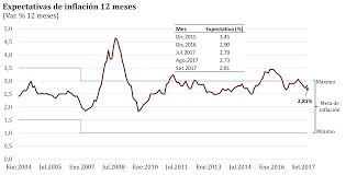 Inflación Se Ubicaría En 28 En El 2018 Y El 2019 Según Sondeo Del