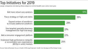 For 2019, Employers Adjust Health Benefits As Costs Near ... Coupon Rent Car Discount Michaels 70 Off Custom Frames Instore Lane Bryant Up To 75 With Minimum Purchase Safariwest Promo Code Travel Guide Lakeshore Learning Coupon Code July 2018 Rug Doctor Rental Printable Coupons May 20 Off For Bed Macys Codes December Lenovo Ideapad U430 Deals Sonic Electronix Promo Www Ebay Com Electronics Boot Barn Image Ideas Nordstrom Department Store Coupons Fashion Drses Marc Jacobs T Mobile Prepaid Cell Phones Sale