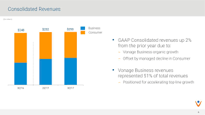 Vonage Holdings Corp. 2017 Q3 - Results - Earnings Call Slides ... Vonage Voip Phone Service Full Review Business Solutions Plans Vo 15 Best Voip Providers For Provider Guide 2017 Startup Timelines Timeline Website Evolution Agent Solutions All Size Companies Launches Nextgeneration Nexmo Voice Api Programmableweb Jobs Office Systems Premier Tablet Android Apps On Google Play Top Services Software Pcmag Small Mobileconne Cmerge Insiders Tour Of Our Solution Youtube