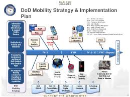 Disa Dee Help Desk by Robert Carey Principal Deputy Cio Dod Insight Session