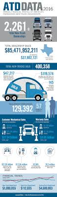 INFOGRAPHIC: Employment At U.S. Commercial Truck Dealerships Up 5.6 ... Trucking Life Jayaraj Authorized Dealership Serving And Nada Truck Prices Used Trucks Best Resource Underhill Motors 593 Highway 46 S Dickson Tn 37055 Ypcom Transporter Fleet Owner Full Load Transport Services For Smackover Vehicles For Sale In Ar 71762 Close Body Containers 20 32 Feet Container Delhi 2 Gujarat 2010 Chevrolet Silverado 1500 Lt At Global Auto Sales Serving Fileta Semiforward Cab 1210se Truckjpg Wikimedia Commons Toyota Unveiled Hydrogen Fuel Cell Powered Port Of Los Prop Up New Usedvehicle Markets According To Nada