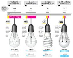 home decor home lighting 盪 troubleshooting light bulbs