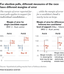 The Margin Of Error That Pollsters Customarily Report Describes Amount Variability We Can Expect Around An Individual Candidates Level Support